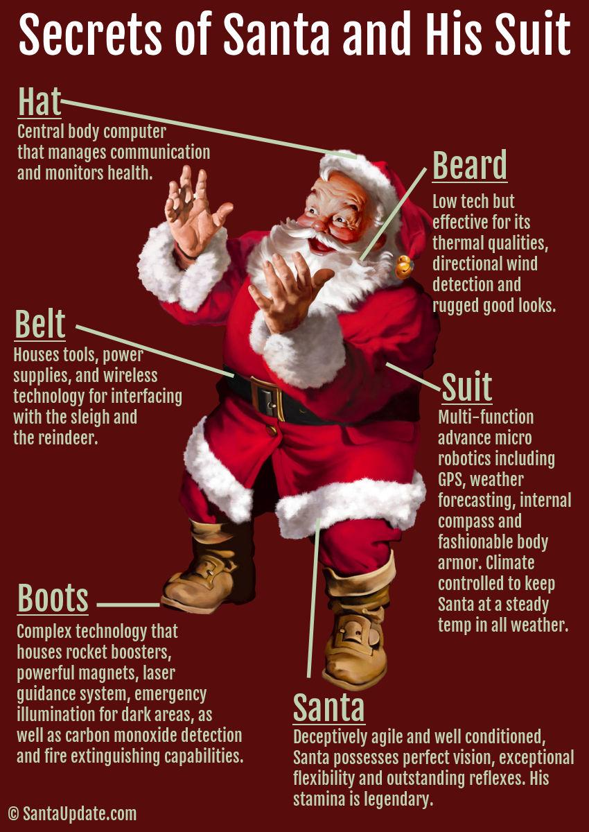 Secrets of Santa and his suit